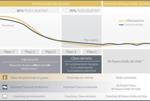Grafica del metodo